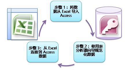 三个基本步骤