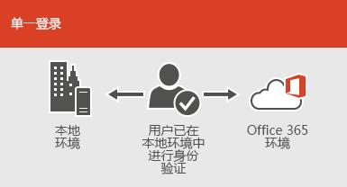 使用单一登录,相同帐户可同时用于本机和联机环境