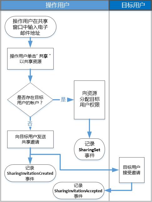 共享审核的工作原理的流程图