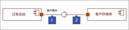 连接两个接口,1: 提供界面形状结束带有圆圈,2: 与插座结束的所需的接口形状