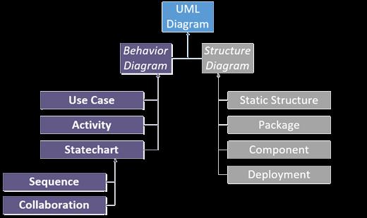 UML 2.0 图表。