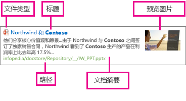 项目显示模板显示来自托管属性的信息