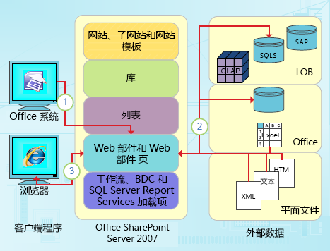 SharePoint Designer 以数据为核心的集成点
