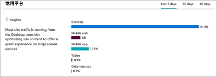 显示用户在其中查看 SharePoint 网站的平台细目的图表