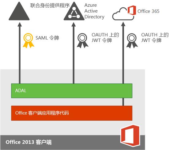 Office 2013 设备应用的现代身份验证。