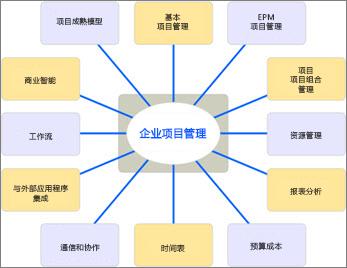 图表列出了 EMP 解决方案的不同方面