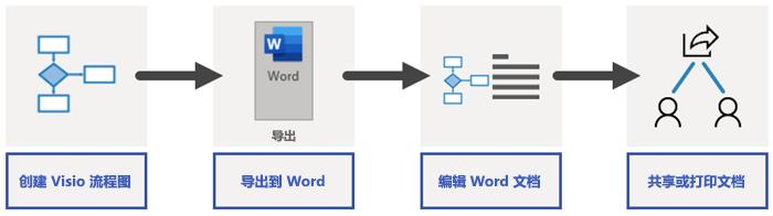 Word 导出过程概述