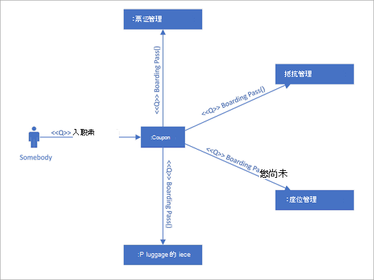 UML 通信图,显示使用序列消息的生命线之间的交互。