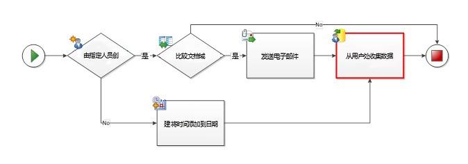避免连接线从多个路径指向相同活动