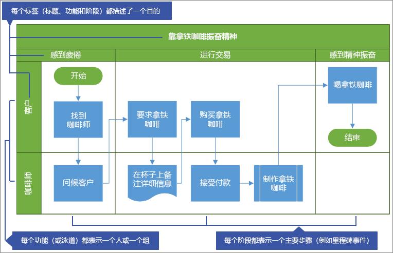 跨职能流程图示例