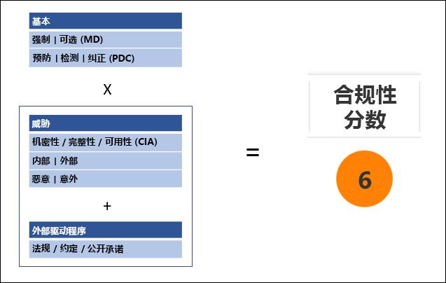 合规性管理器 - 合规性评分方法