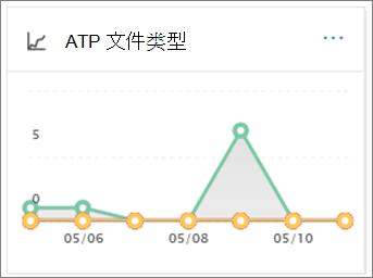 使用 ATP 文件类型报表以查看检测到多少恶意 Url 和文件