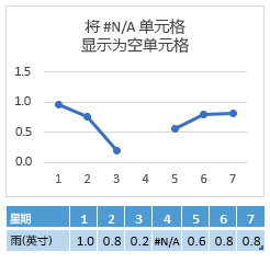 """""""第 4 天""""单元格中为 #N/A,显示连线中断的图表"""
