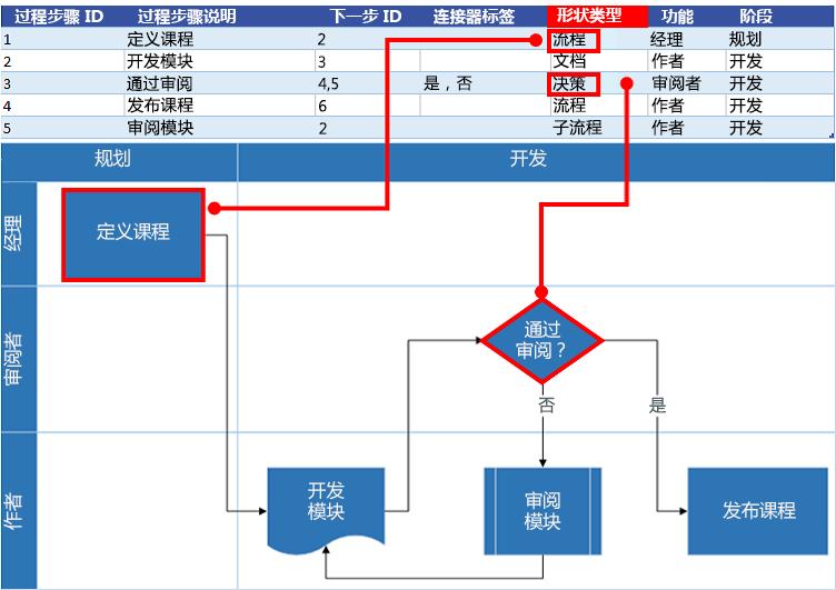 Excel 流程图与 Visio 流程图的交互:形状类型