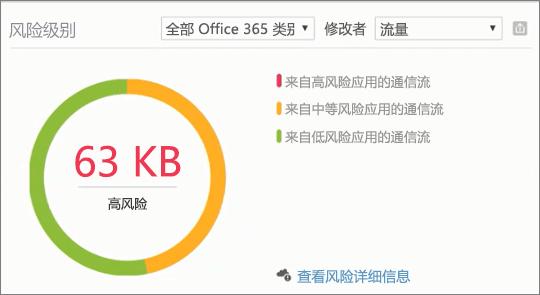 屏幕截图显示生产力应用程序发现仪表板的 Office 365 安全和合规性中心中的风险级别部分。使用它来查看盘高、 中、 低风险的应用程序的风险详细信息。