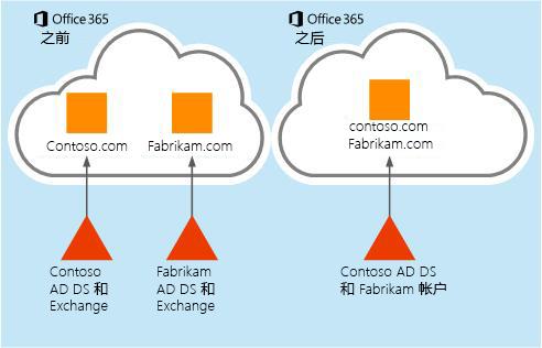 邮箱数据如何从一个 Office 365 租户移动到另一个租户