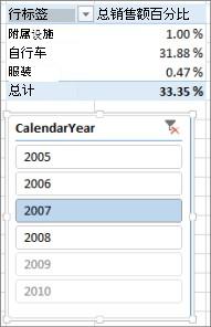数据透视表中的销售百分比之和不正确结果