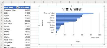 建议添加到新插入的工作表中的数据透视表和数据透视图。