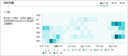 显示 SharePoint 网站访问的每小时趋势的图表