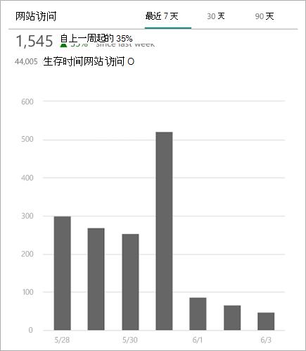 显示 SharePoint 网站的访问总次数的图表