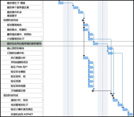 任务路径之前的日程图像