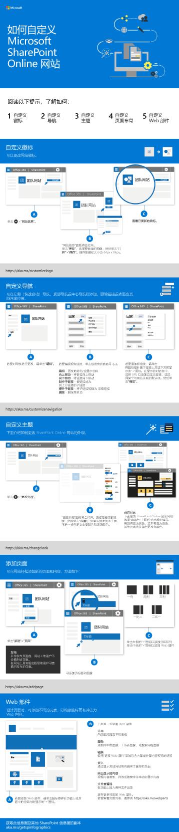 自定义 SharePoint 网站