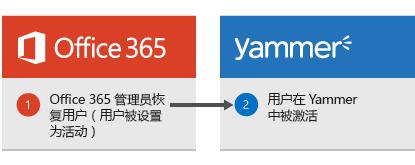 图表显示当 Office 365 管理员还原用户时,用户随后会在 Yammer 中再次激活。