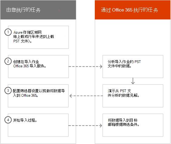在 Office 365 中智能导入过程
