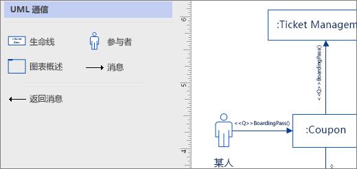 UML 通信模具中,在页面上的示例形状