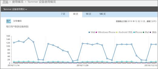 """一张屏幕截图,内附显示""""用户""""视图的 Yammer 设备使用情况报表"""