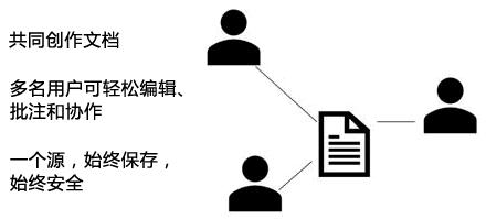 共享、 共同创作,并在 PowerPoint Online 中的批注