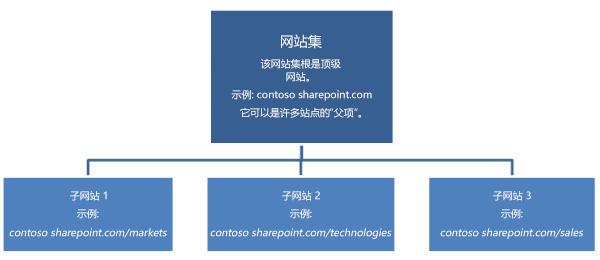 某网站集的分层图示,显示了一个顶级网站和多个子网站。