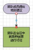 连接线端点变为红色的流程图。