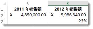 单元格 A2 中为 ¥4,850,000,单元格 B2 中为 ¥5,986,340,单元格 B3 中为 23%(两个数值之间的差值百分比)