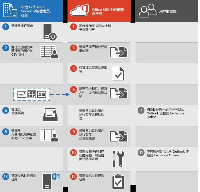 用于执行从 Exchange 到 Office 365 的暂存电子邮件迁移的过程
