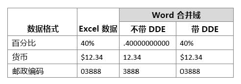 与工作合并域相比的 Excel 数据格式(不管是否使用动态数据交换)