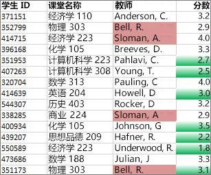 C 列中不唯一的值为玫瑰红,D 列中的唯一值为绿色