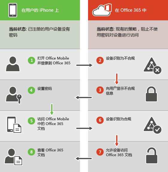 显示设备不兼容时阻止用户。