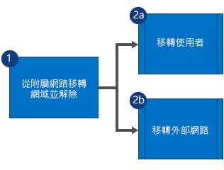 流程圖顯示先從子公司 Yammer 網路移轉網域,然後解除委任該網路,接著平行移轉使用者與外部網路。