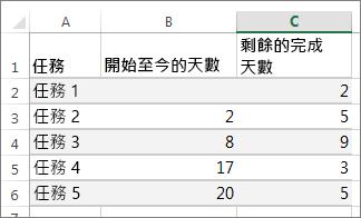 甘特圖的範例資料表資料