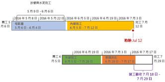 Project 中已格式化的時間表
