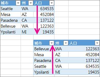 復原資料表上的排序