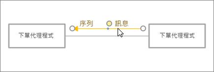 游標定位到定位連接器線條] 旁的 [訊息] 圖形