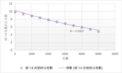 含指數趨勢線的圖表