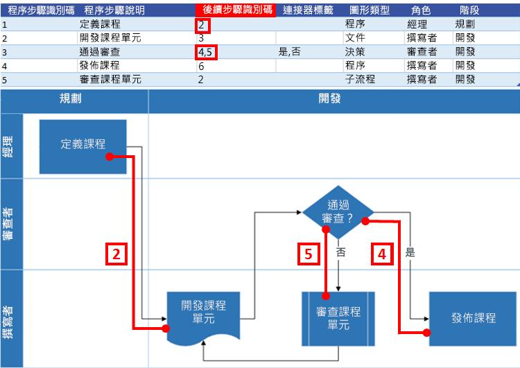 與 Visio 流程圖表的 Excel 程序圖互動:後續步驟識別碼