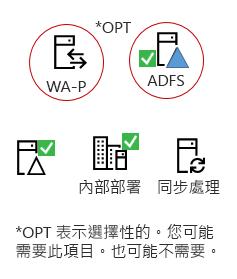 所有混合都需要這些項目-內部部署伺服器產品、 AAD 連線伺服器、 內部部署的 Active Directory、 選擇性 ADFS 和反向 proxy。