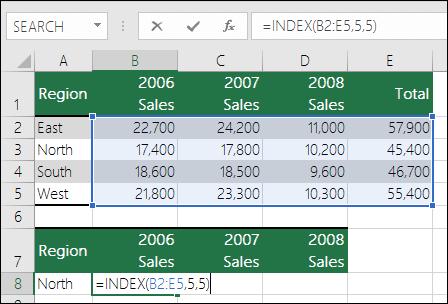 INDEX 公式與無效範圍參照的範例。  公式為 =INDEX(B2:E5,5,5),但範圍只是 4 列 4 欄。