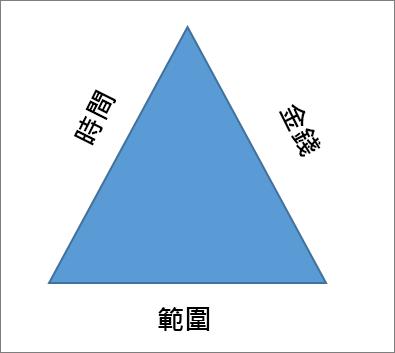 專案三角形的三邊寬是範圍、 時間和金錢。