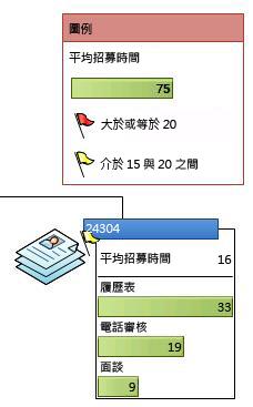 在資料圖形中顯示圖示的資料圖例