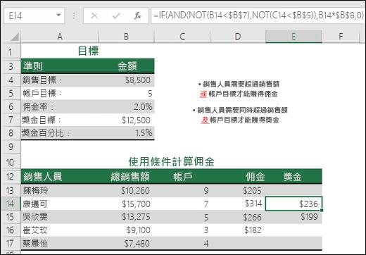 使用 IF、AND 及 NOT 計算銷售紅利的範例。儲存格 E14 中的公式為 =IF(AND(NOT(B14<$B$7),NOT(C14<$B$5)),B14*$B$8,0)
